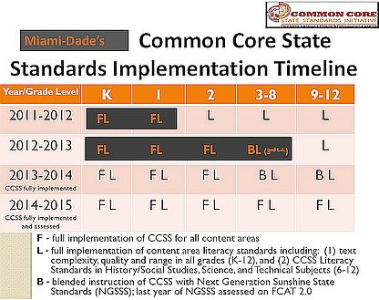 FL Next Generation (Common Core) Standards