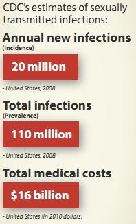 2013 CDC Report Using 2008 Statistics (Slow emergency?)